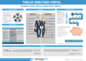 Info graphic about Cost savings using twelve Directors Portal - easy meeting management and secure document exchange
